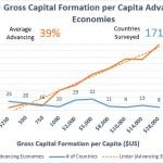 Gross Capital
