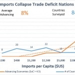 Imports in Trade Deficit