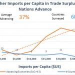 Imports in Trade Surplus