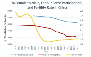 F:M Ratio, Labour, Fertility