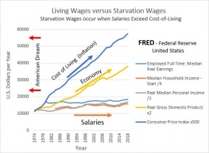 Starvation Wages