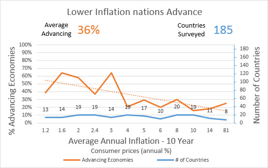 Inflation 10 Years