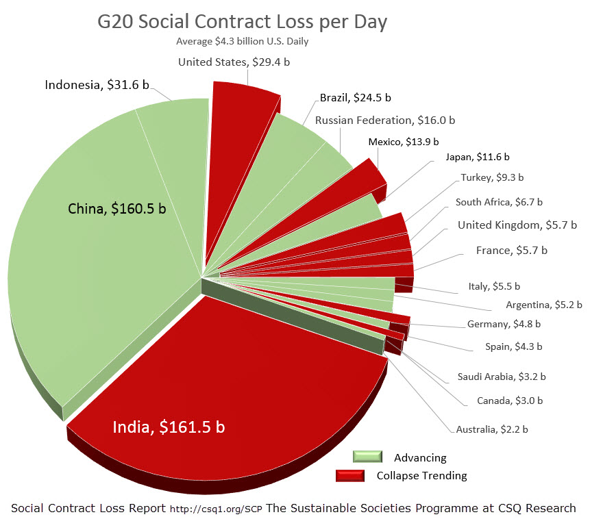 G20 Social Contract Loss