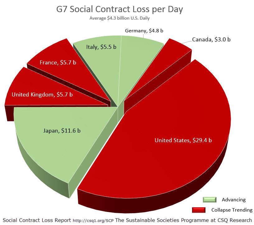 G7 Social Contract Loss