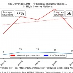 IMF Financial Index for High Incomes