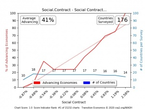 Social Contract is an Index of social measures with no economic indicators, yet SC advance economies reliably