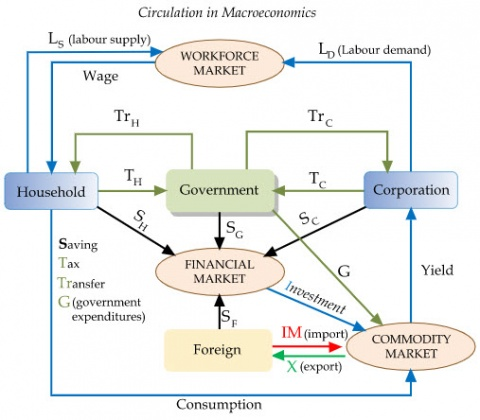 The Proof that Wealth Theory collapses economies